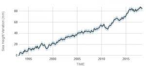 Grafik kenaikan permukaan air laut (climate.nasa.gov)